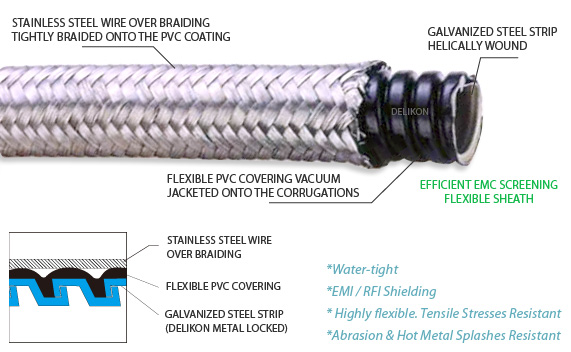 Over Braided Water Proof Flexible Metal Conduit,EMI shielding,water proof,resists hot metal splashes