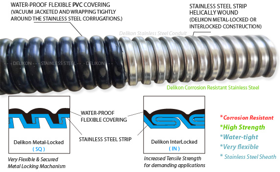 Water-tight PVC Coated Flexible Stainless Steel Conduit  ( YF-707-SS )